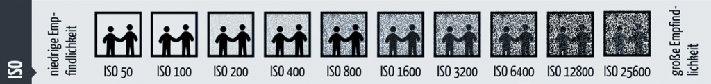 Marcus Hinz Unternehmens Fotografie photo concept berlin ISO Wert
